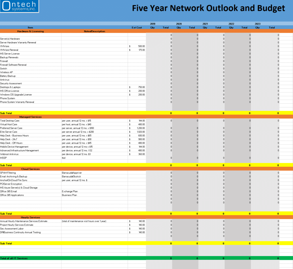 Ontech's IT Budgeting spreadsheet