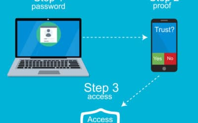 Why Do You Need Multi-Factor Authentication?