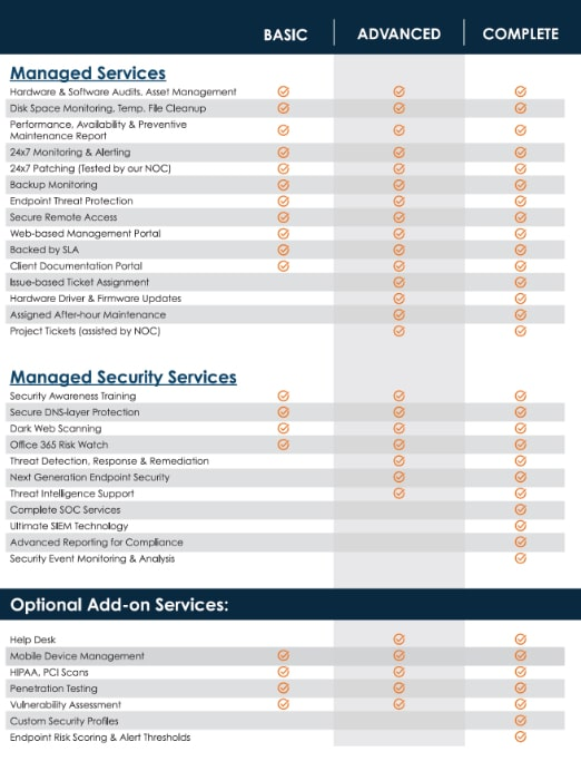 Managed IT services plan options
